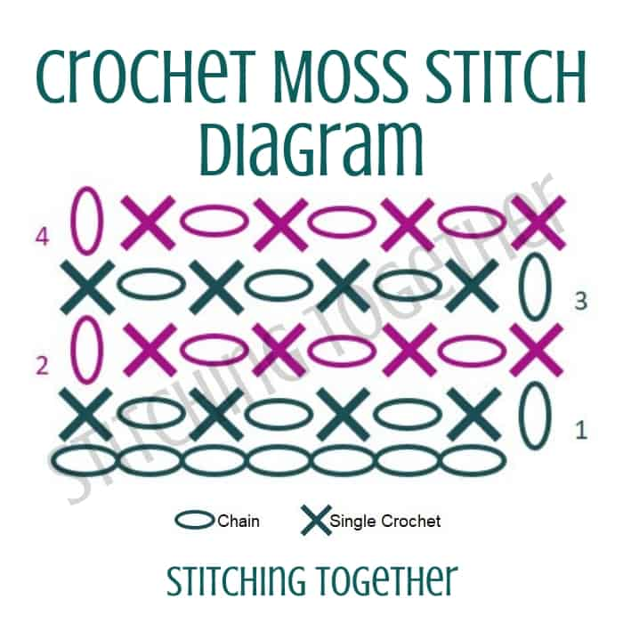 crochet diagram of the moss stitch